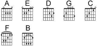 gambar kunci kunci gitar berikut adalah beberapa gambar kunci gitar ...